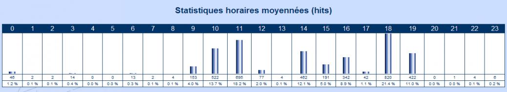 IcoAdmin_Statistiques horaires moyennées : Ecran 6