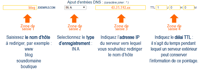 Enregistrement DNS de type IN A