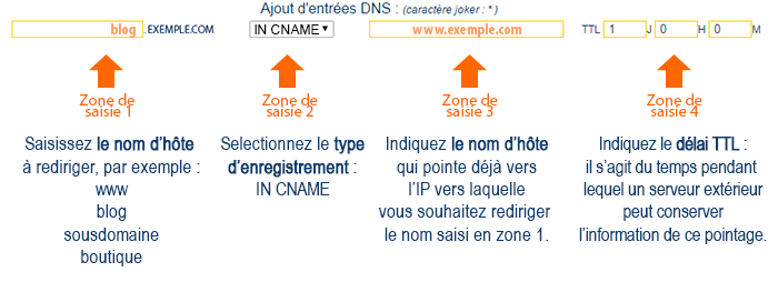 Enregistrement DNS de type CNAME
