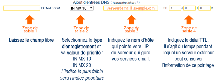 Enregistrement DNS de type MX