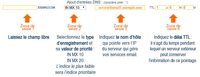 Enregistrement DNS de type MX